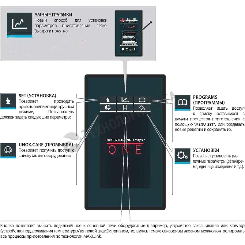 Пароконвектомат UNOX XEVC-0711-E1R - купить в интернет-магазине industry-shop.ru