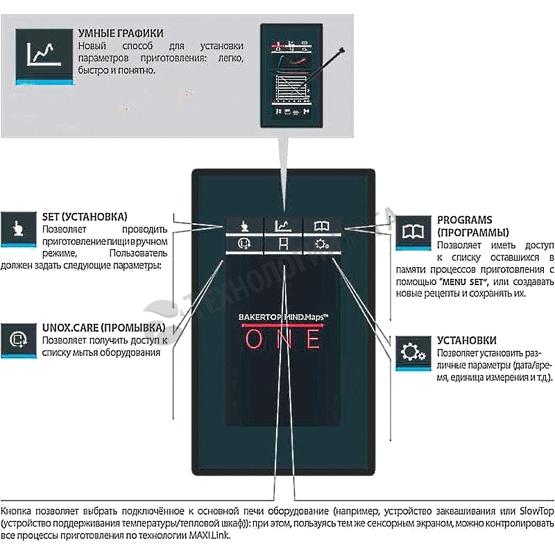 Пароконвектомат UNOX XEVC-1011-E1R - купить в интернет-магазине industry-shop.ru